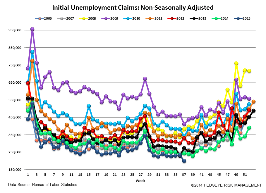 INITIAL JOBLESS CLAIMS | WAITING FOR NEXT WEEK - Claims5