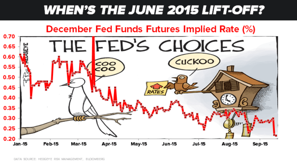 CHART OF THE DAY: No #Fed Rate Hike In December? - zz chart day 09.18.15 chart2