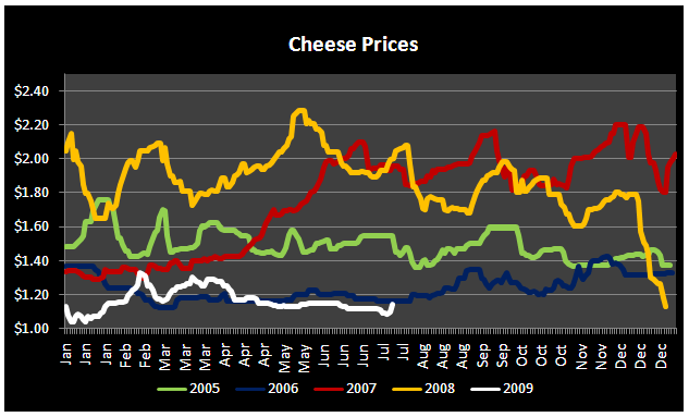 Eye on Commodity Prices - Commodity cheese