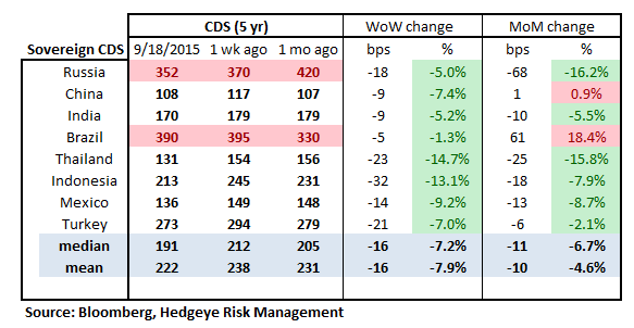 MONDAY MORNING RISK MONITOR | RISK IS GROWING - RM16