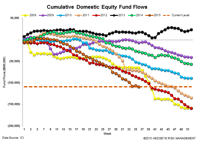 Fund Flows | The Best Offense is a Good Defense - ICI12