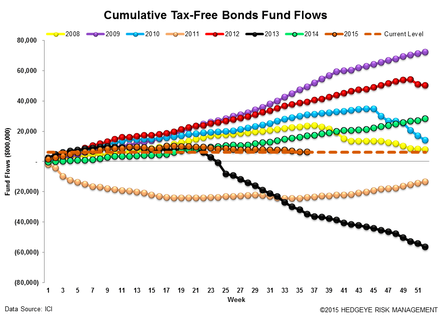 Fund Flows | The Best Offense is a Good Defense - ICI16
