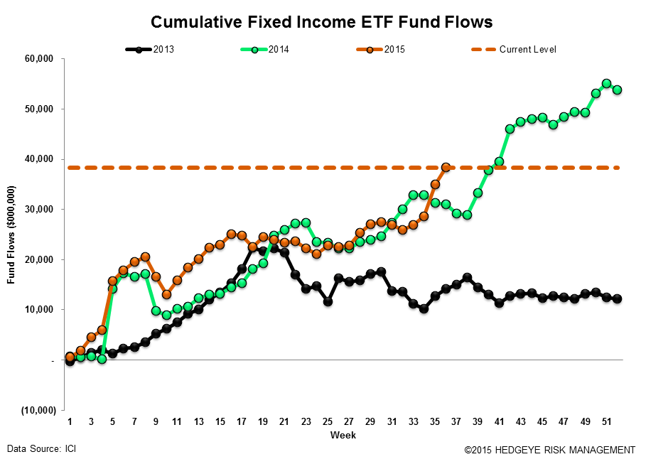 Fund Flows | The Best Offense is a Good Defense - ICI18