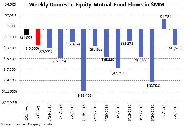 Fund Flows | The Best Offense is a Good Defense - ICI2
