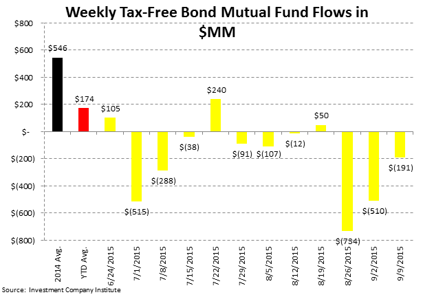 Fund Flows | The Best Offense is a Good Defense - ICI5