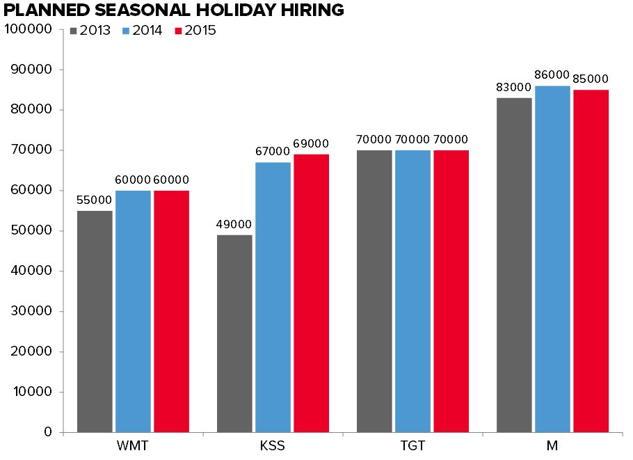 Retail Callouts (9/21): Holiday Margin Pressure - Wages & Free Shipping - 9 21 chart1