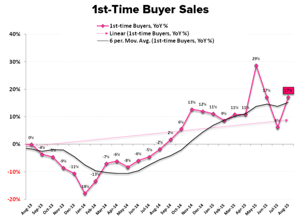 EHS | Predictable Surprises & Delicate Balances - 1st time buyer sales