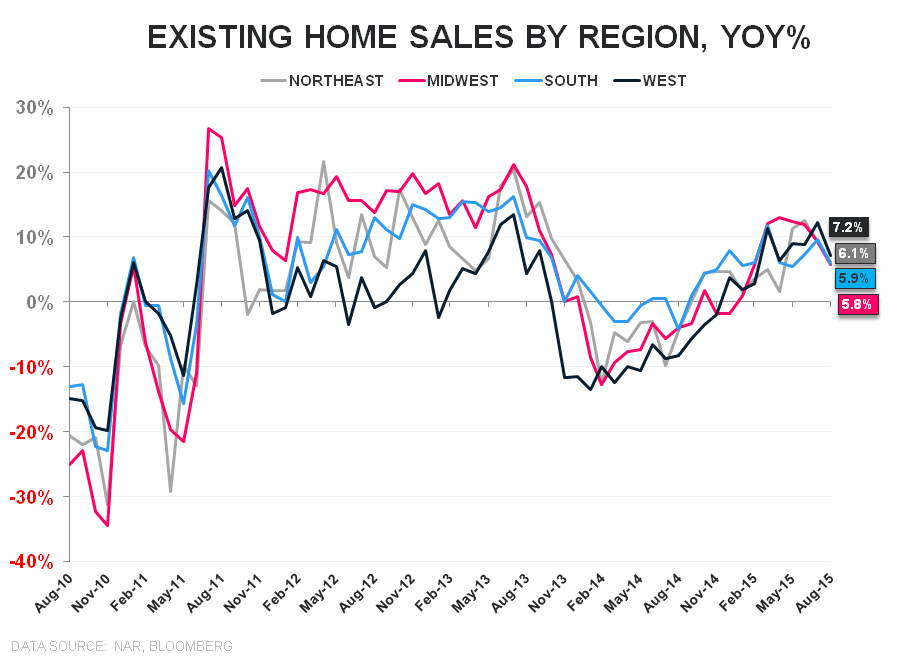 EHS | Predictable Surprises & Delicate Balances - EHS regional YoY