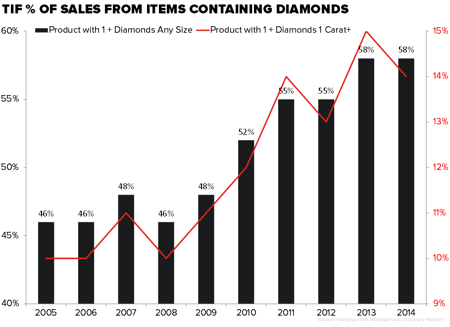 Retail Callouts (9/22): TIF, De Beers, Retail Sales Trends - 9 22 chart1