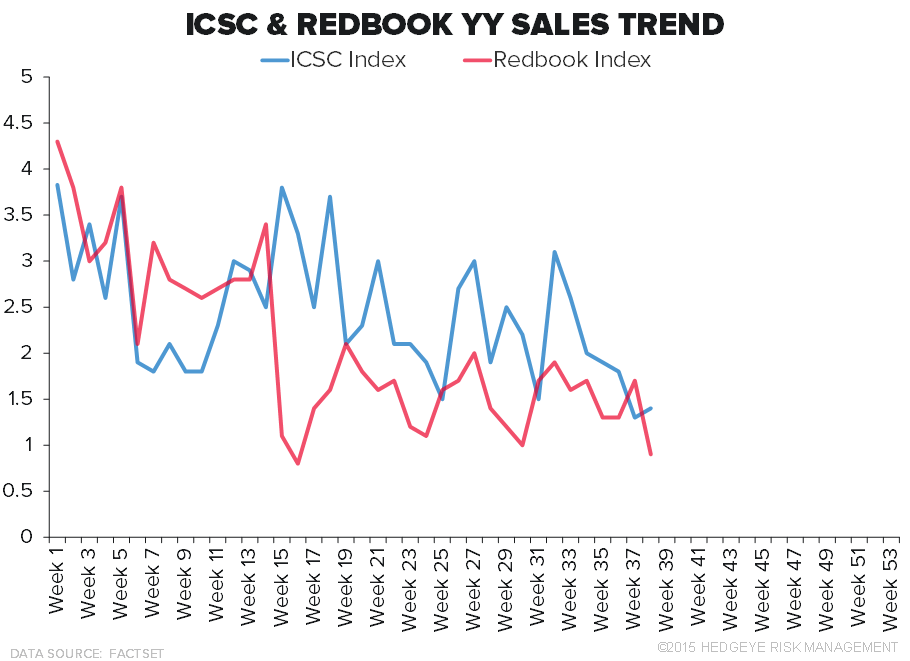 Retail Callouts (9/22): TIF, De Beers, Retail Sales Trends - 9 22 chart2