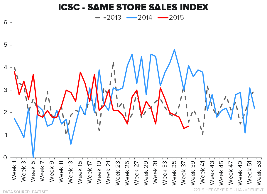 Retail Callouts (9/22): TIF, De Beers, Retail Sales Trends - 9 22 chart3
