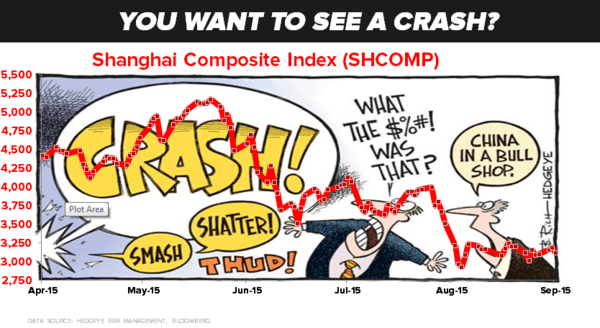 The Epic Gong Show That Is China's Shanghai Composite Casino - z china c5 09.23.15 chart