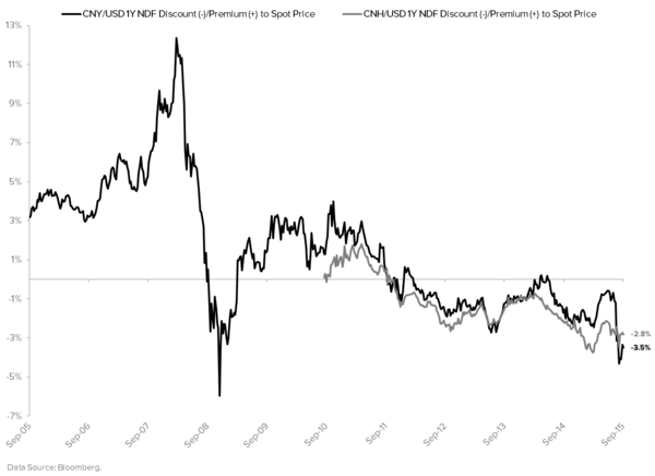 When Will China Devalue Again? - CNY Forward Spread
