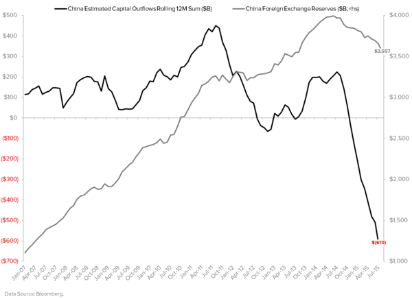When Will China Devalue Again? - China Capital Flows