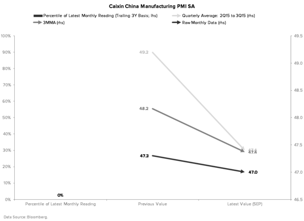 When Will China Devalue Again? - MANUFACTURING PMI