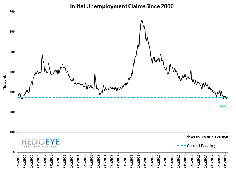 INITIAL JOBLESS CLAIMS | CONVERGENCE CONTINUES - Claims10