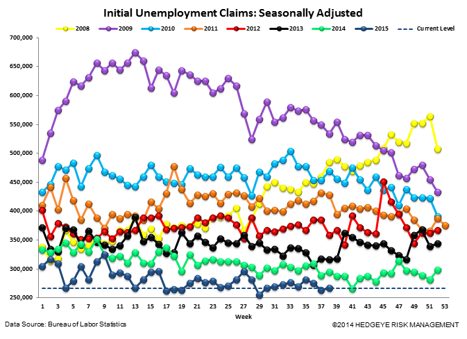 INITIAL JOBLESS CLAIMS | CONVERGENCE CONTINUES - Claims4
