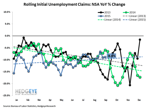 INITIAL JOBLESS CLAIMS | CONVERGENCE CONTINUES - Claims2 normal  5