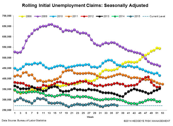 INITIAL JOBLESS CLAIMS | CONVERGENCE CONTINUES - Claims3 normal  5