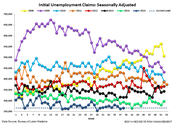 INITIAL JOBLESS CLAIMS | CONVERGENCE CONTINUES - Claims4 normal  5