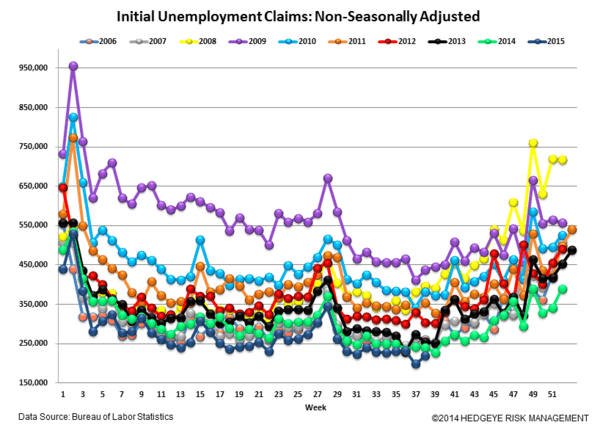 INITIAL JOBLESS CLAIMS | CONVERGENCE CONTINUES - Claims5 normal  5