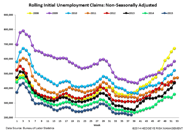 INITIAL JOBLESS CLAIMS | CONVERGENCE CONTINUES - Claims6 normal  5