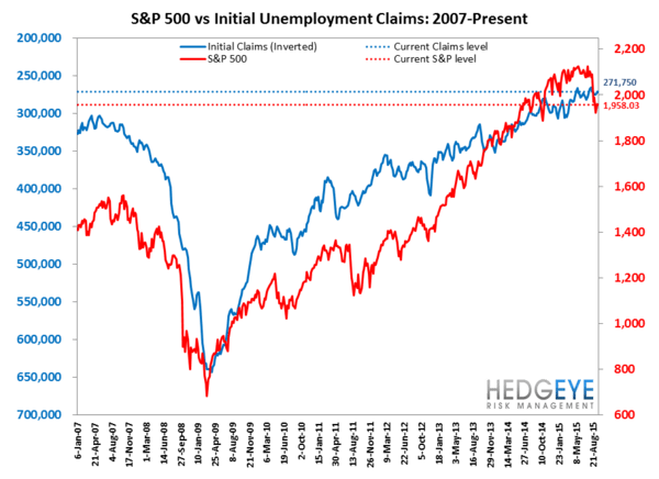 INITIAL JOBLESS CLAIMS | CONVERGENCE CONTINUES - Claims7 normal  5