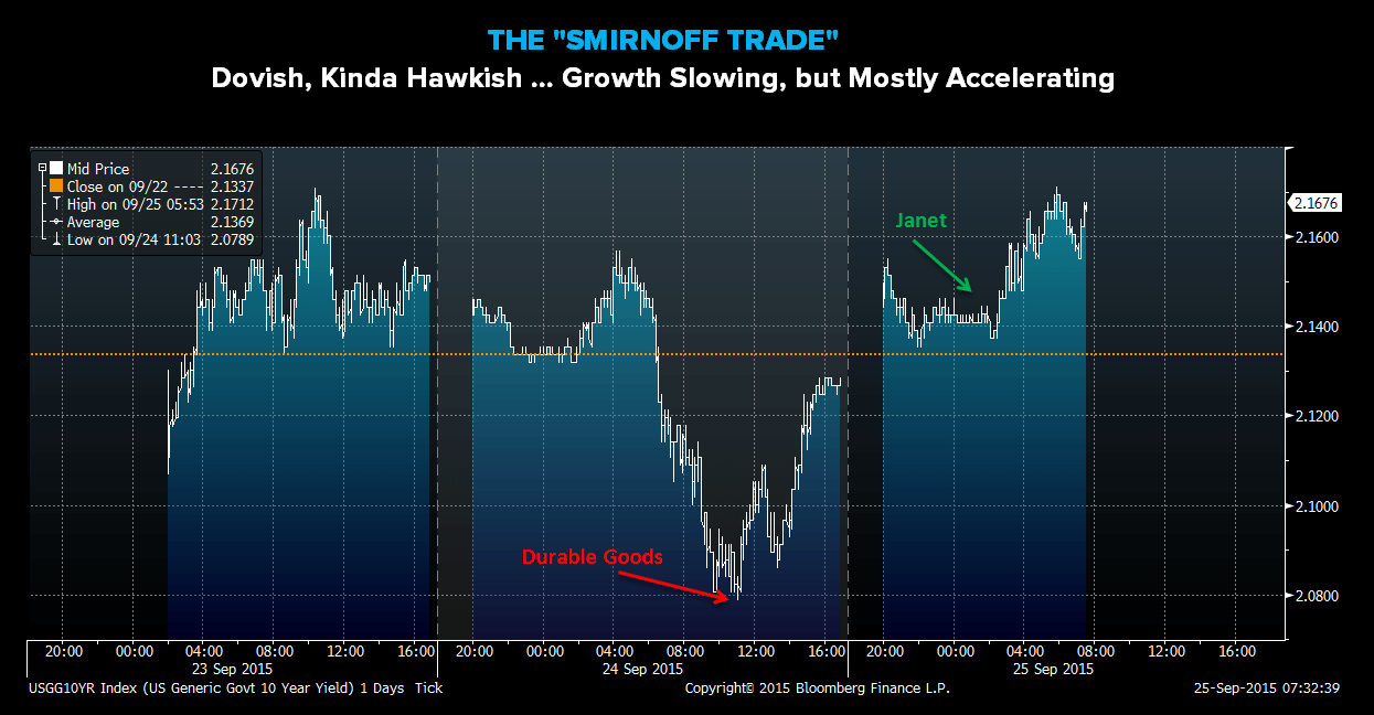 "CHART OF THE DAY: The ""Smirnoff Trade"" (Dovish, Kinda Hawkish...Growth Slowing, But Mostly..."" - z CoD Smirnoff Trade"
