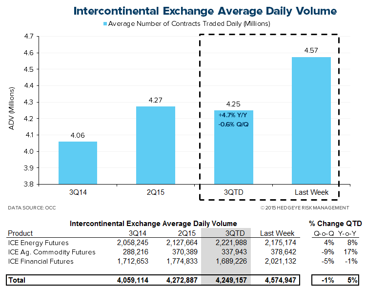 HEDGEYE Exchange Tracker | Steady As She Goes - Volume Tracking Nicely - XMon7