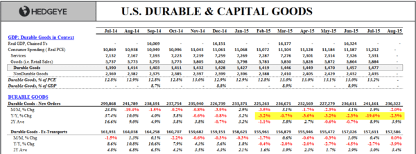 Investing Ideas Newsletter      - zz benny 09.25.15 Durable Goods Order