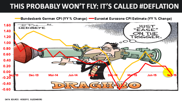 CHART OF THE DAY: #Draghi's Flawed #Deflation Is Dead Belief - 09.30.15 Chart