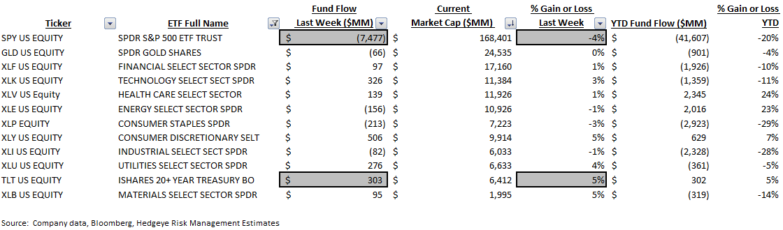 ICI Fund Flow Survey | Cash is King; +$45 BB Build in Money Markets QTD - ICI9