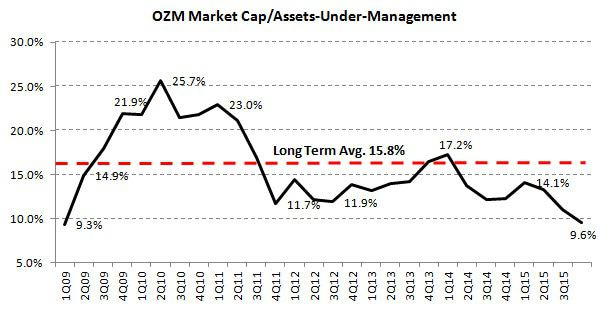 Och Ziff (OZM) | It's Darkest Before Dawn - Tax, FCPA, and Performance Fears Rampant - Price to AUM