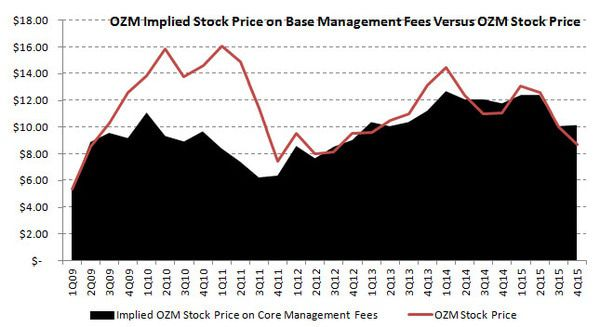 Och Ziff (OZM) | It's Darkest Before Dawn - Tax, FCPA, and Performance Fears Rampant - implied price