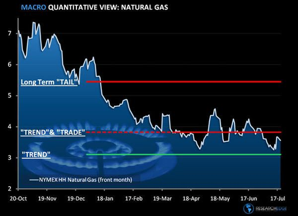 Natural Gas:  Where Art Thou Reflation? - gas