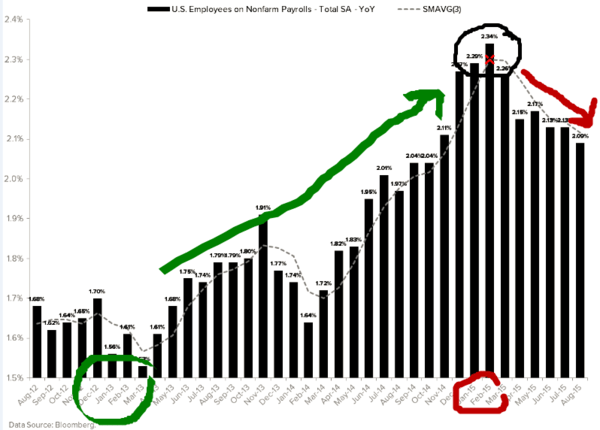The Most Important Chart on Jobs Report Day? - z jobs km chart