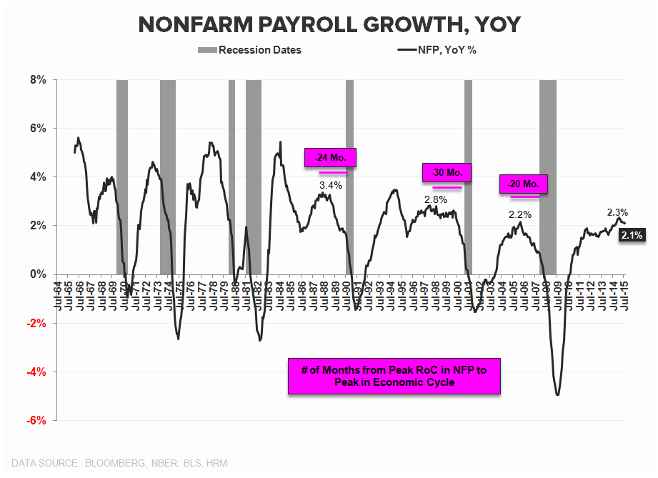 CHART OF THE DAY: Payrolls Running into the Law of Large Numbers? - z chart 1 cd