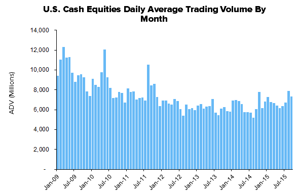 HEDGEYE Exchange Tracker | Storm Stocks - Volume Keeping Pace Into Quarter End - XMon10
