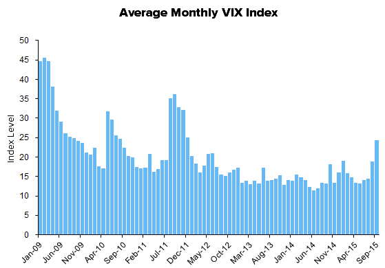 HEDGEYE Exchange Tracker | Storm Stocks - Volume Keeping Pace Into Quarter End - XMon13