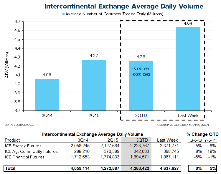 HEDGEYE Exchange Tracker | Storm Stocks - Volume Keeping Pace Into Quarter End - XMon7
