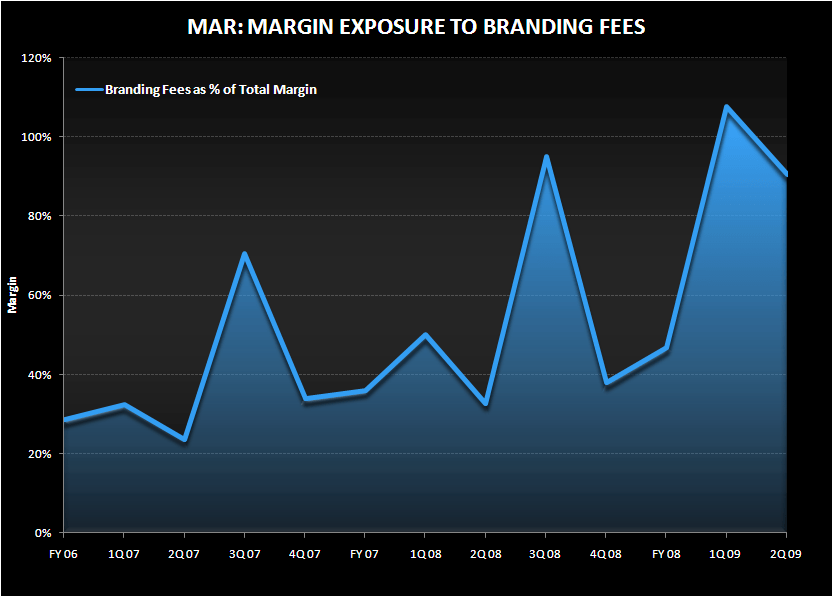 LOOKING UNDER THE HOOD OF THE MARRIOTT MARGIN CAR - mar exposure to brand fees