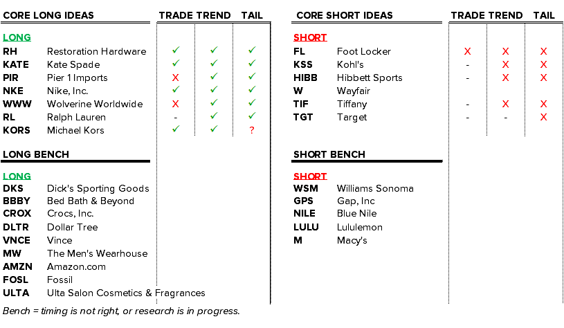 Retail Callouts (10/5): Hedgeye Retail Idea List, WMT Headcount Reduction - 10 5 chart1