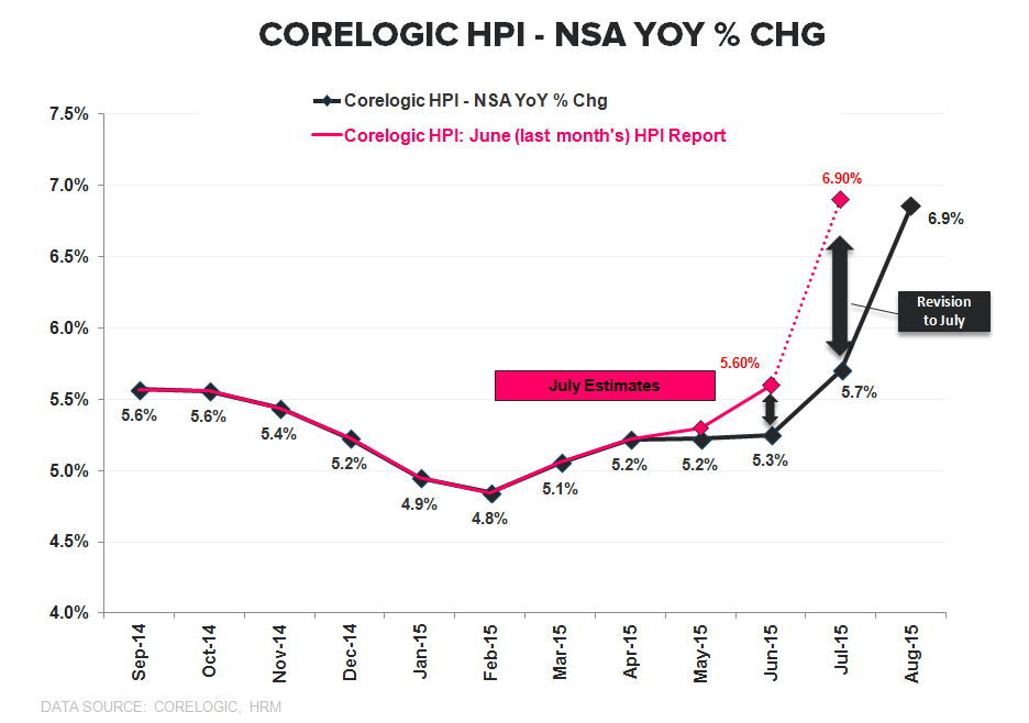CoreLogic HPI ↑ Acceleration, Month 6 - HPI TTM Current vs Revision