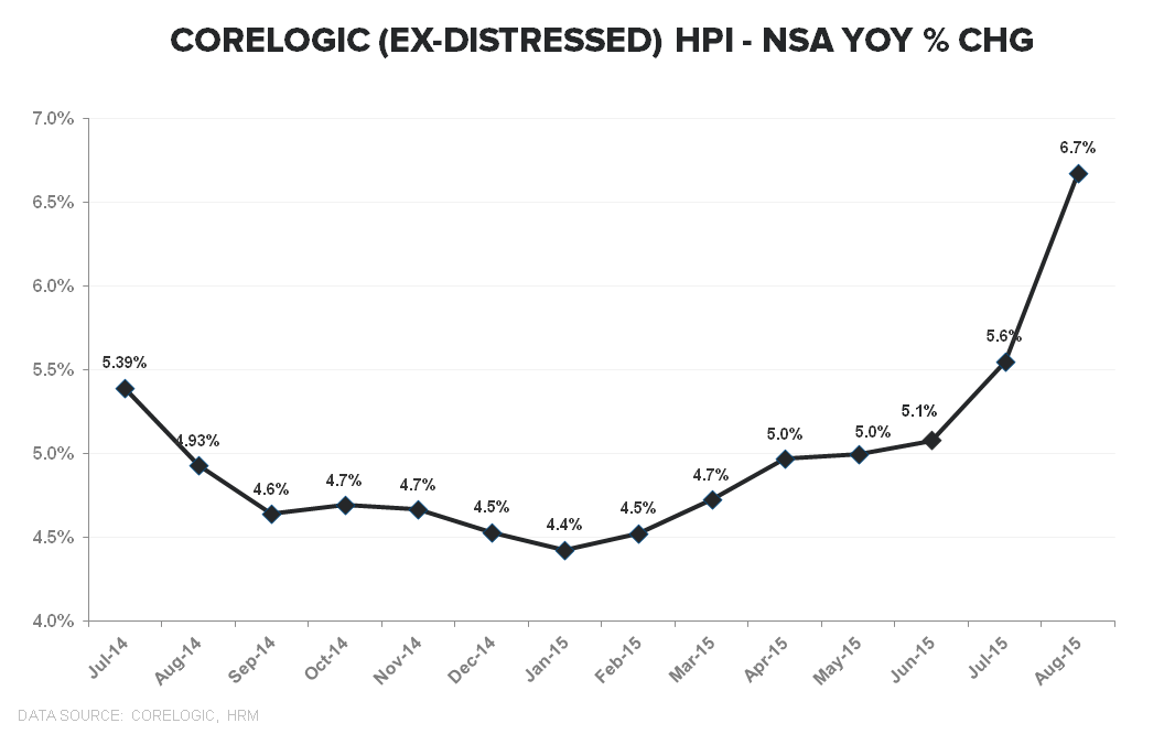 CoreLogic HPI ↑ Acceleration, Month 6 - HPI TTM YoY Ex Distressed