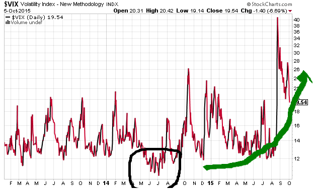 Volatility: Big Asymmetric Upside Risk | $VIX - z km vix