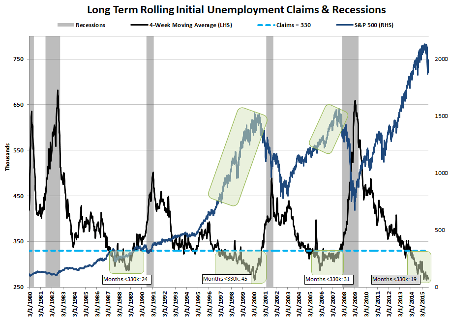 INITIAL JOBLESS CLAIMS | 19 MONTHS ON THE FLOOR - Claims20