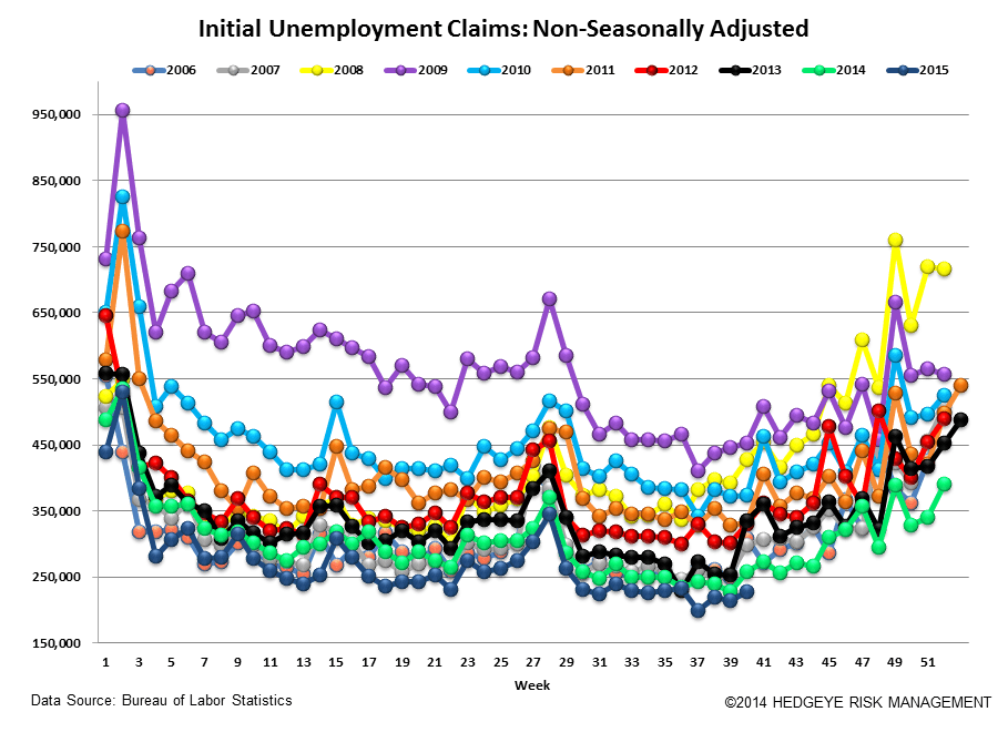 INITIAL JOBLESS CLAIMS | 19 MONTHS ON THE FLOOR - Claims5
