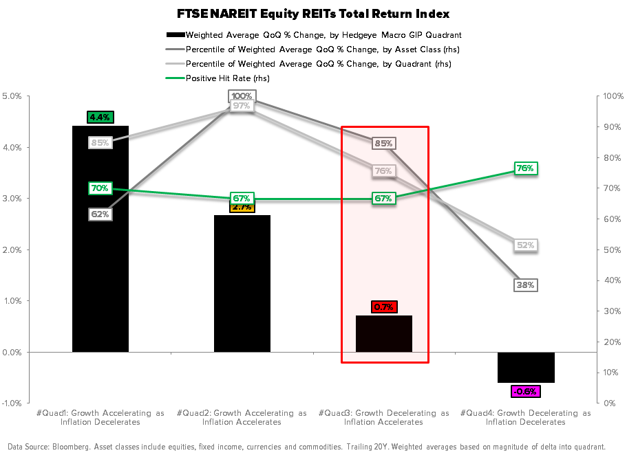 Risk Managing the Shift to #Quad3 – Especially in Energy - FTSE NAREIT Index