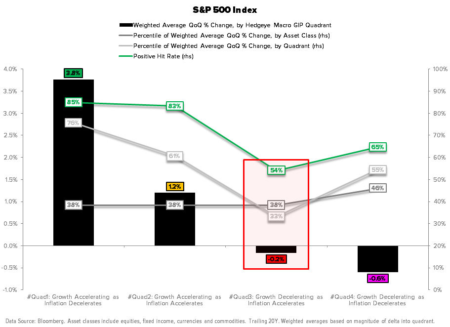 Risk Managing the Shift to #Quad3 – Especially in Energy - SPX