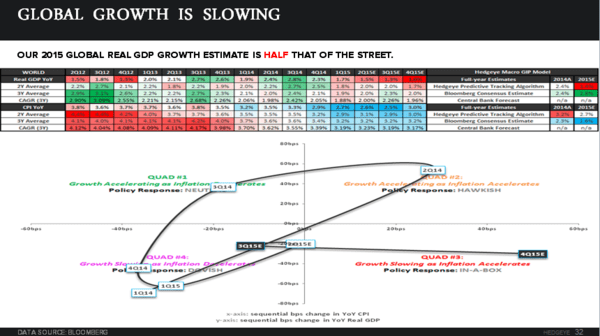 CHART OF THE DAY: Winter Is Coming For Global Growth - z chart 55